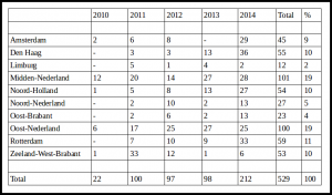number-arrests